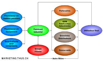 achat produit assurance entreprise industrielle